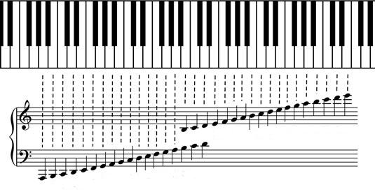 Pentagrama y teclas del piano